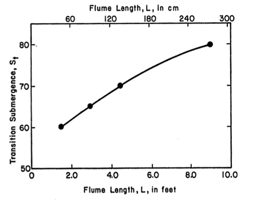 submergence transition values for various lengths of Cutthroat Flumes