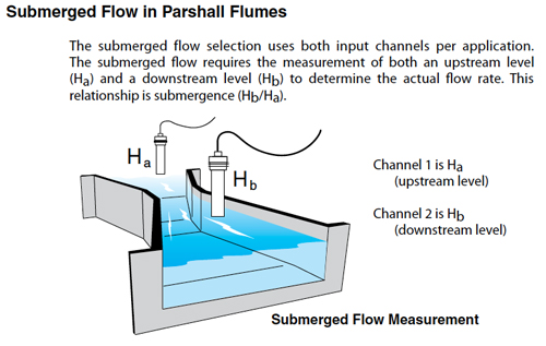 A Flow Meter For Measuring Submerged Flow In Parshall Flumes