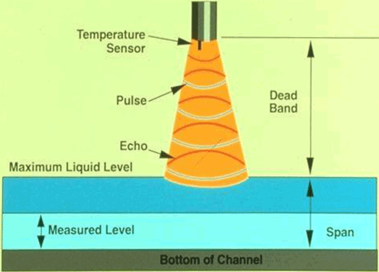 How an ultrasonic sensor works