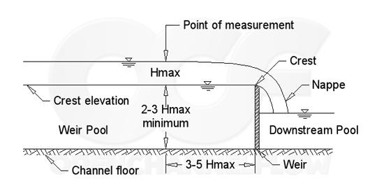 Weir Pool Length