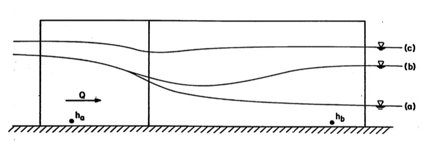 water surface profiles in a Cutthroat flume under free - transitional - submerged flows