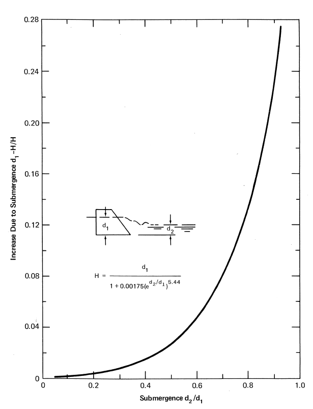 HS - H - HL flume submerged flow discharge equation and chart