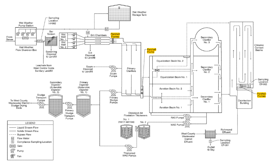 typical process diagram for a wastewater treatment plant showing some locations parshall flumes can be used at